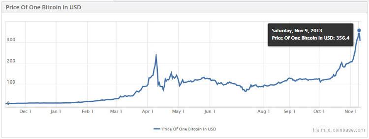 Bitcoin USD línurit 2013